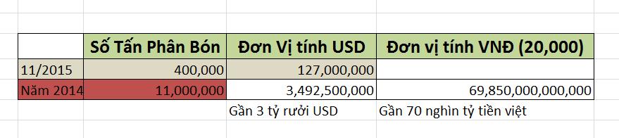 Thống kê số tiền cần cho phân bón việt nam 2014