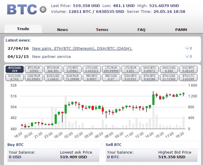 Sàn giao dịch Btc-e để mua bitcoin
