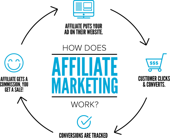 Affiliate Marketing Online with Buyezee