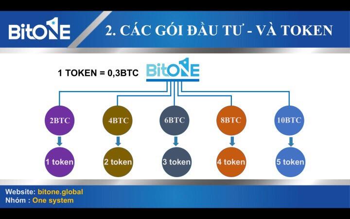 Token, Pin của sân chơi cho nhận Bitone Global