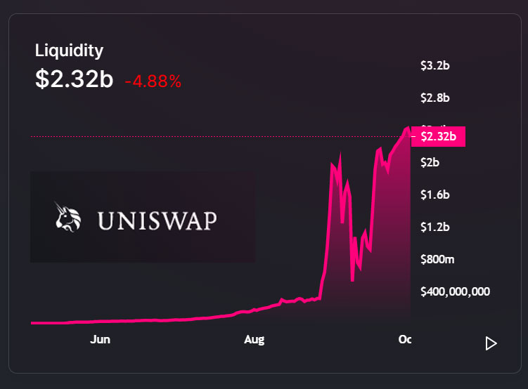 Uni Coin of UniSwap Exchange