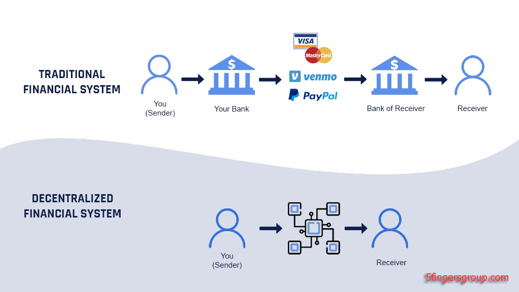 DeFi vs Bank